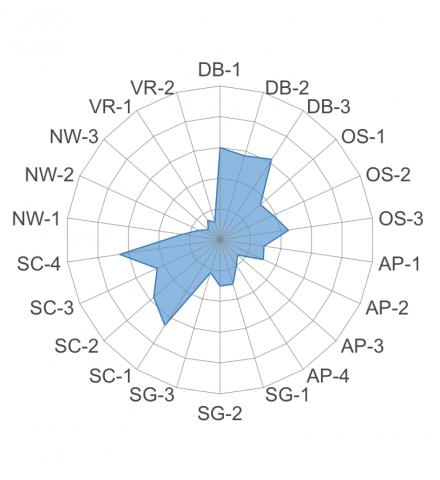 SB-Data-Scientist